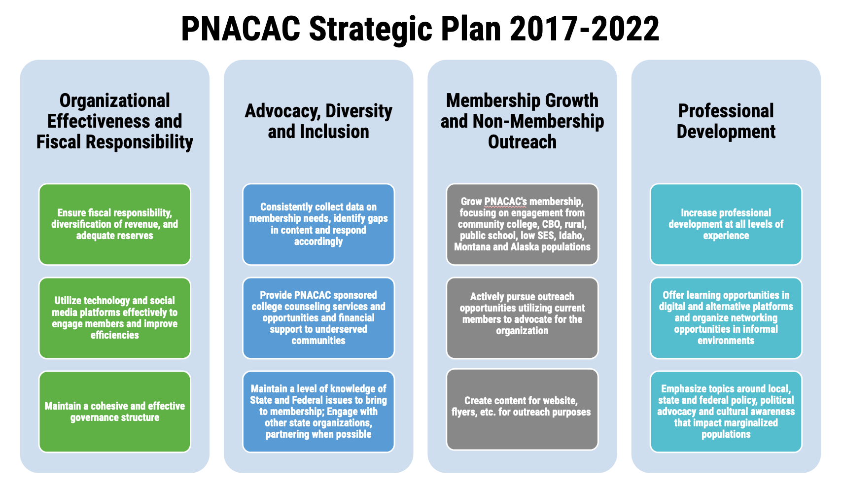 PNACAC strategic plan image